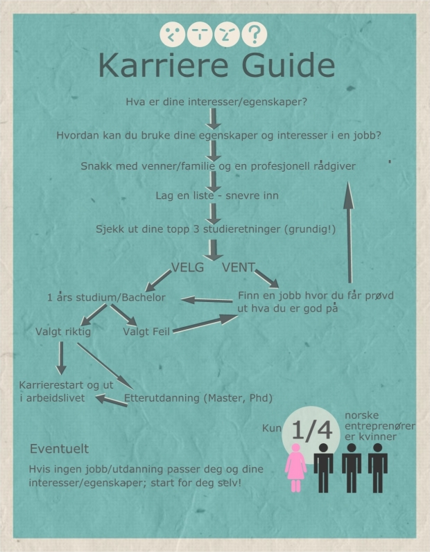 Karriere Guide